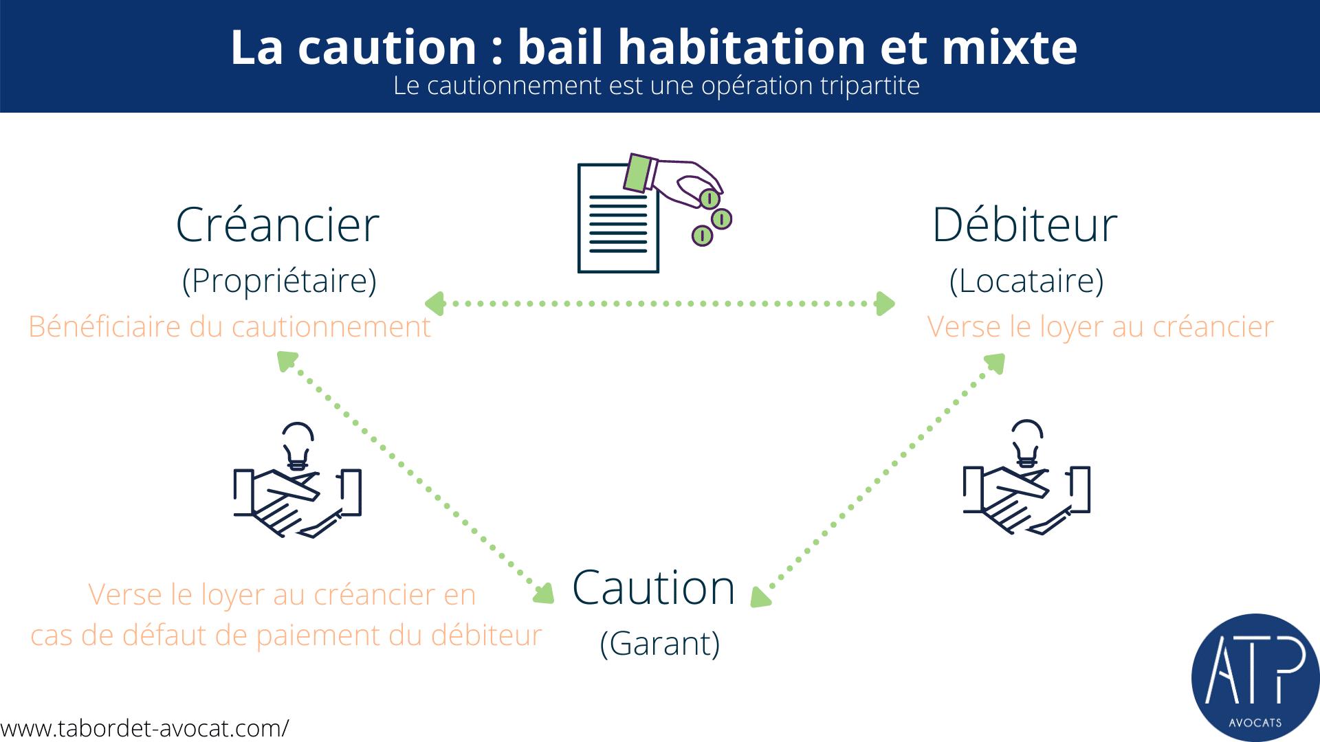 Blue Timeline Cycle Presentation 1 - La caution dans le bail d'habitation