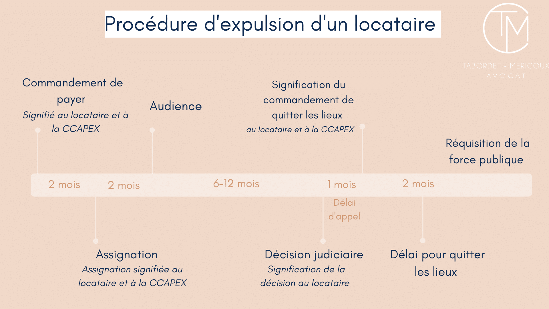 procédure d'expulsion